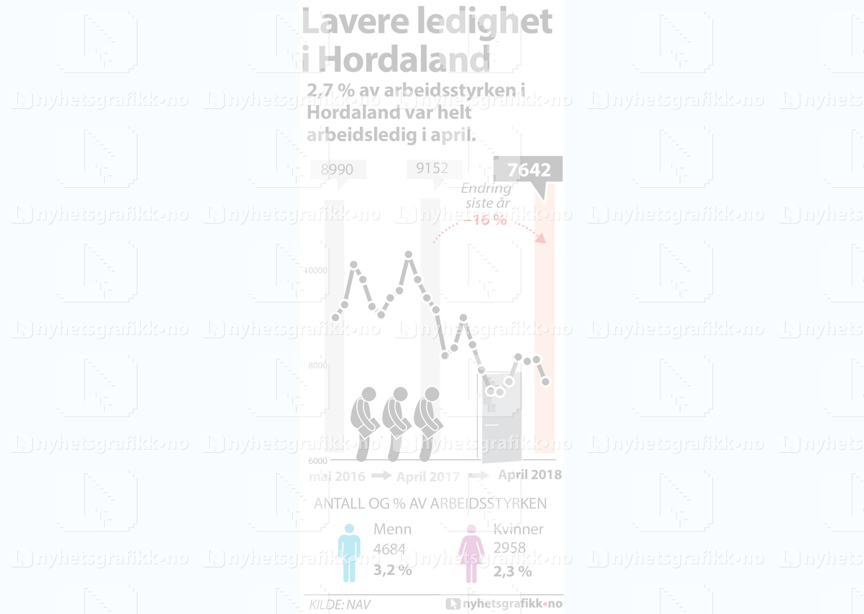 arbeidsledigheten i norge 2016